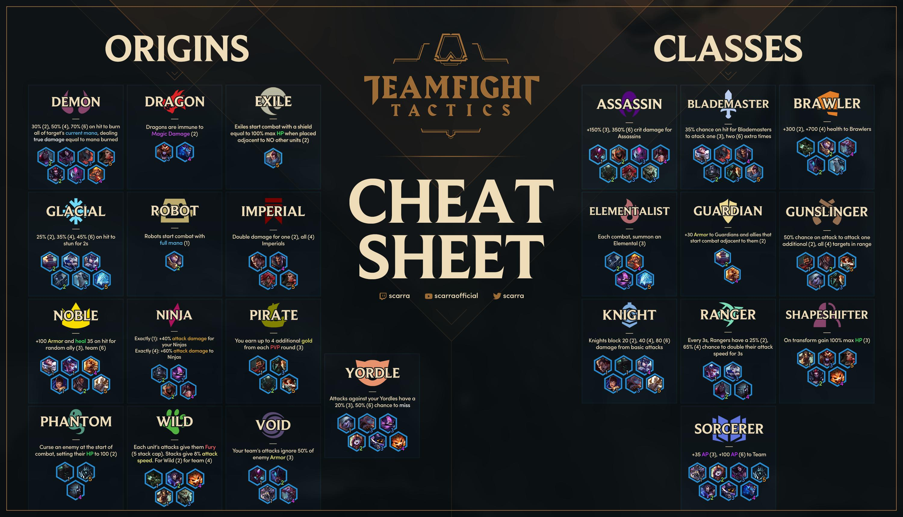 classes in TFT