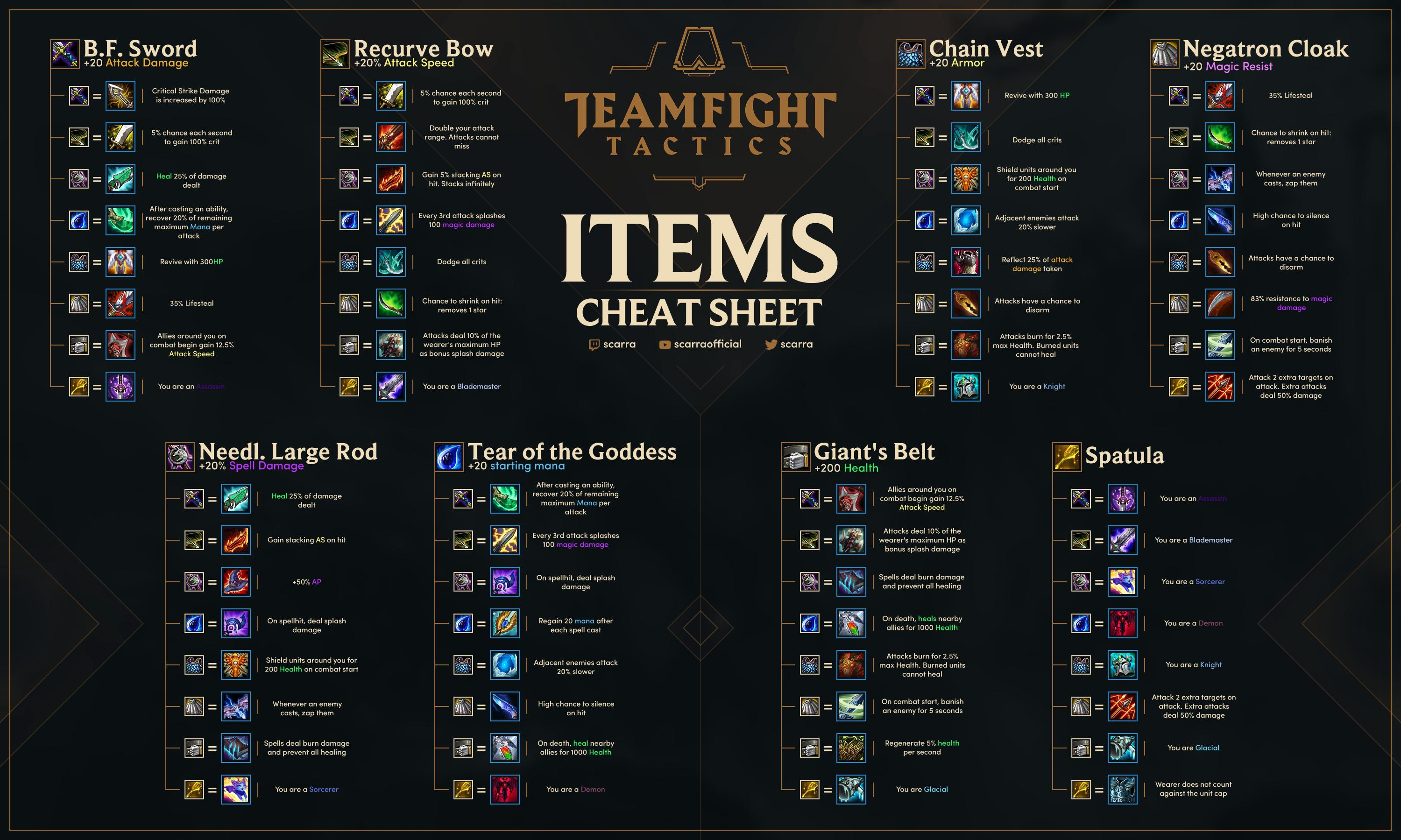 Items in TFT